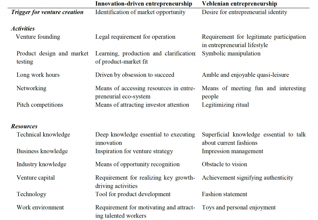 Exemplary differences between innovation-driven and Veblenian entrepreneurship
